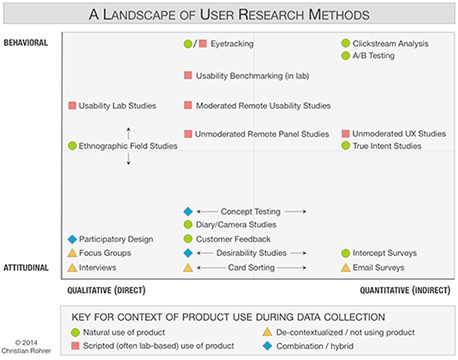 When to Use Which User-Experience Research Methods by Christian Rohrer, Nielsen Norman Group