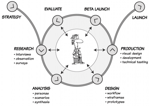 UX Process Overview   uxmastery.com